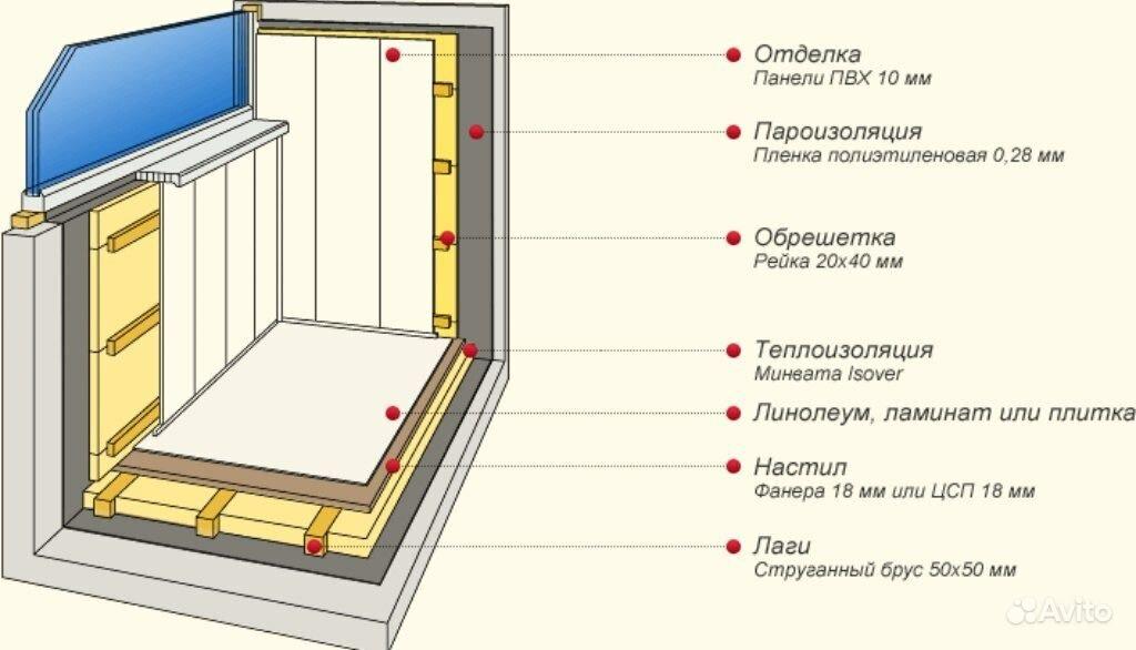 Утеплить балкон 97 серия дома. - Мои статьи - Каталог статей - Утепление и остекление балконов