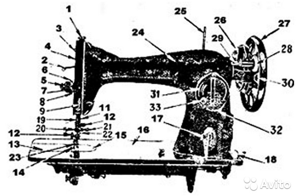Инструкция швейной машинки