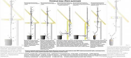 трубы для раздельного дымохода к газовым котлам навьен